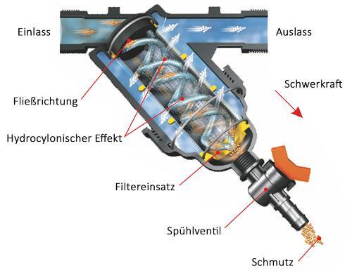 Wasserfilter Hydrozyklon Siebfilter 2x Außengewinde mit Spülhahn